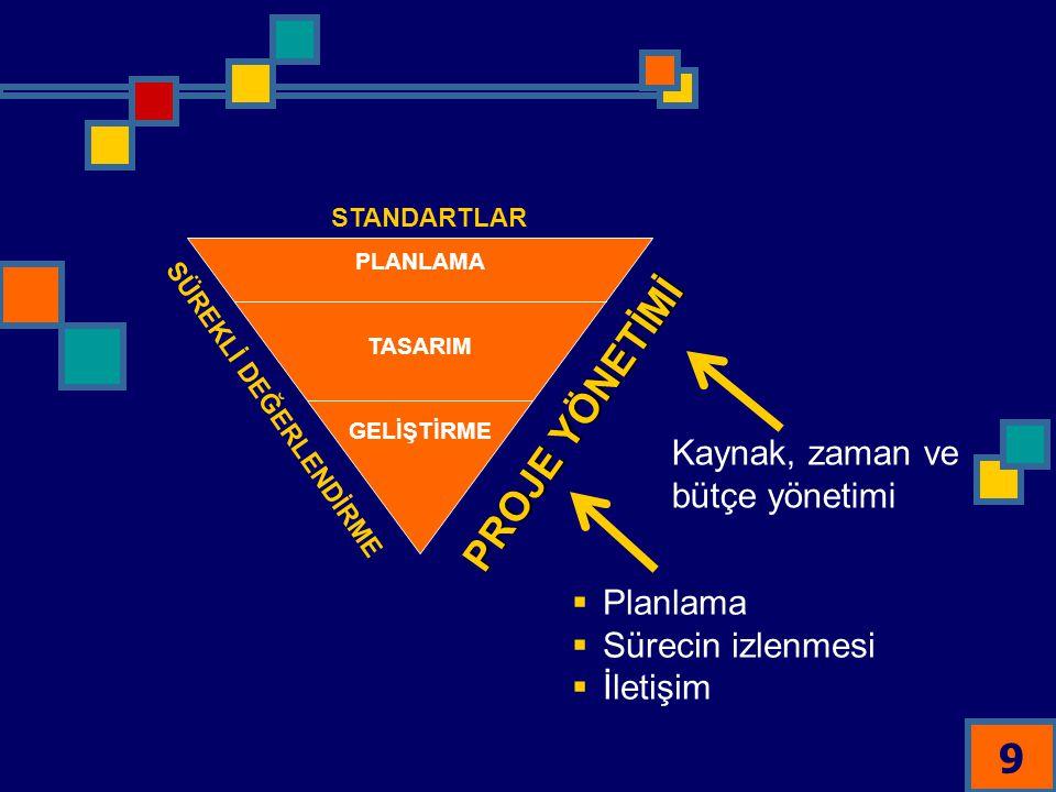 PROJE YÖNETİMİ Kaynak, zaman ve bütçe yönetimi Planlama