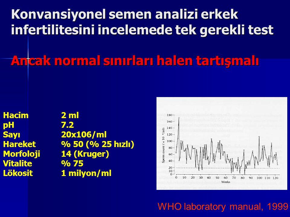 Konvansiyonel semen analizi erkek infertilitesini incelemede tek gerekli test Ancak normal sınırları halen tartışmalı