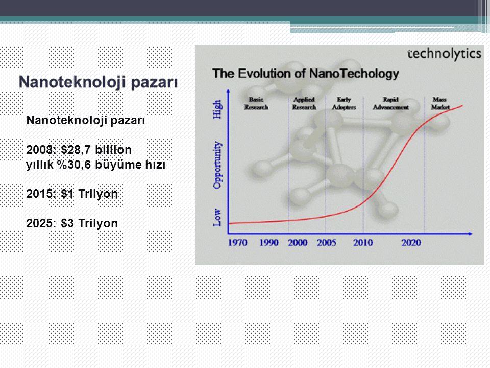 Nanoteknoloji pazarı Nanoteknoloji pazarı 2008: $28,7 billion