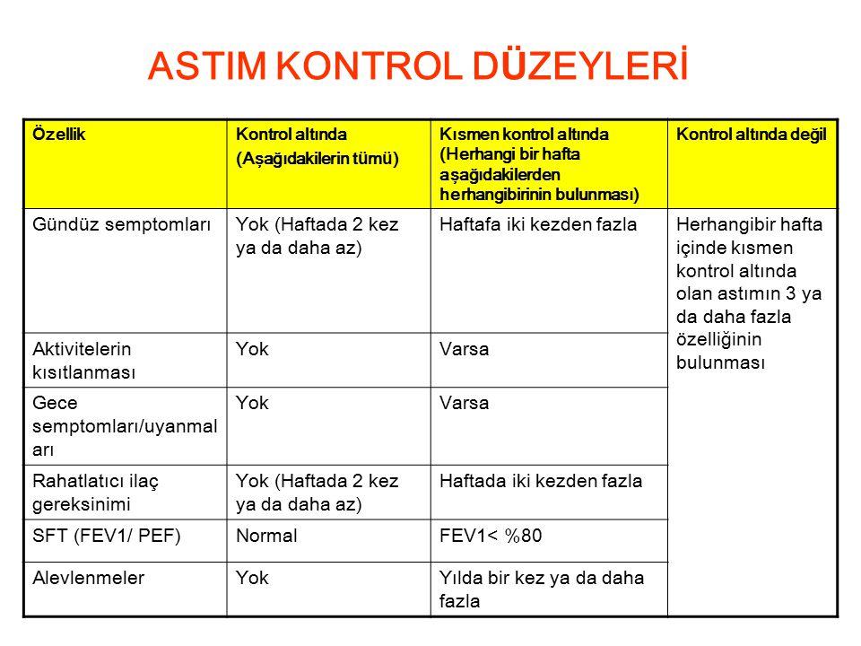 ASTIM KONTROL DÜZEYLERİ