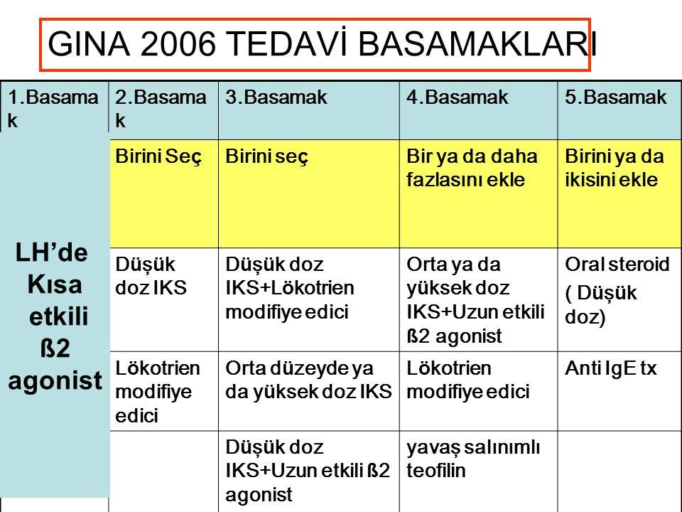 GINA 2006 TEDAVİ BASAMAKLARI