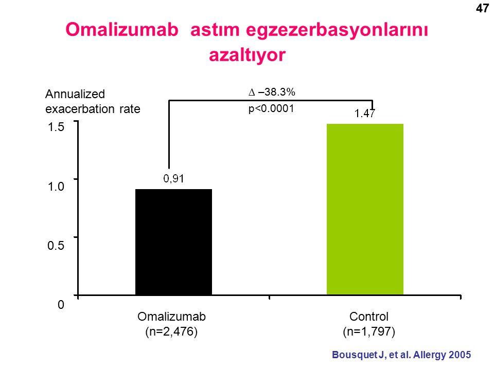 Omalizumab astım egzezerbasyonlarını azaltıyor