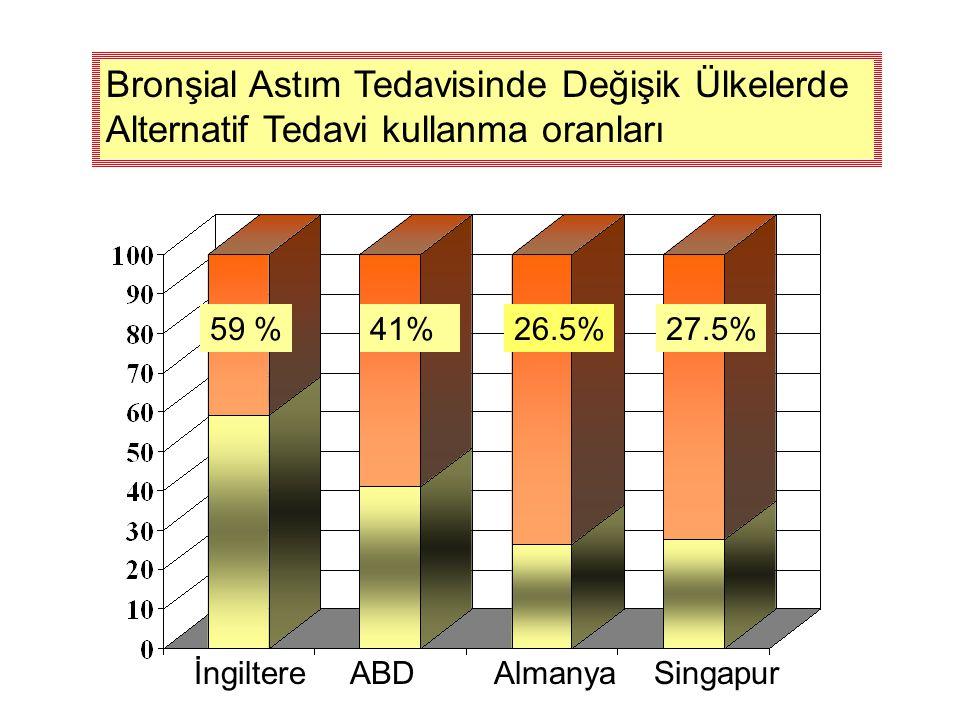 Bronşial Astım Tedavisinde Değişik Ülkelerde