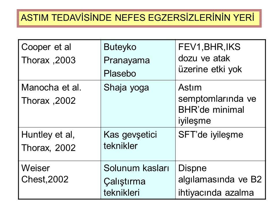 ASTIM TEDAVİSİNDE NEFES EGZERSİZLERİNİN YERİ Cooper et al Thorax ,2003