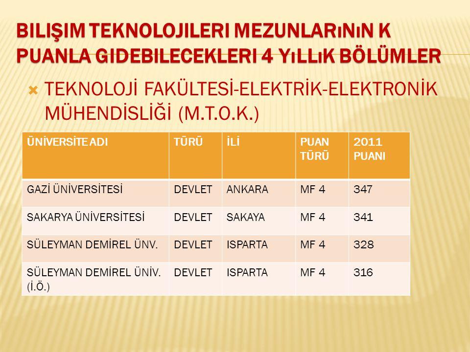 Bilişim teknolojileri mezunlarının k puanla gidebilecekleri 4 yıllık bölümler
