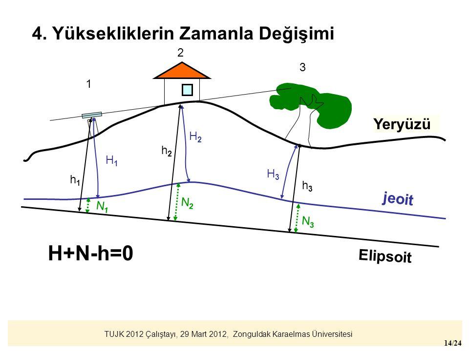 H+N-h=0 4. Yüksekliklerin Zamanla Değişimi Yeryüzü jeoit Elipsoit 2 3