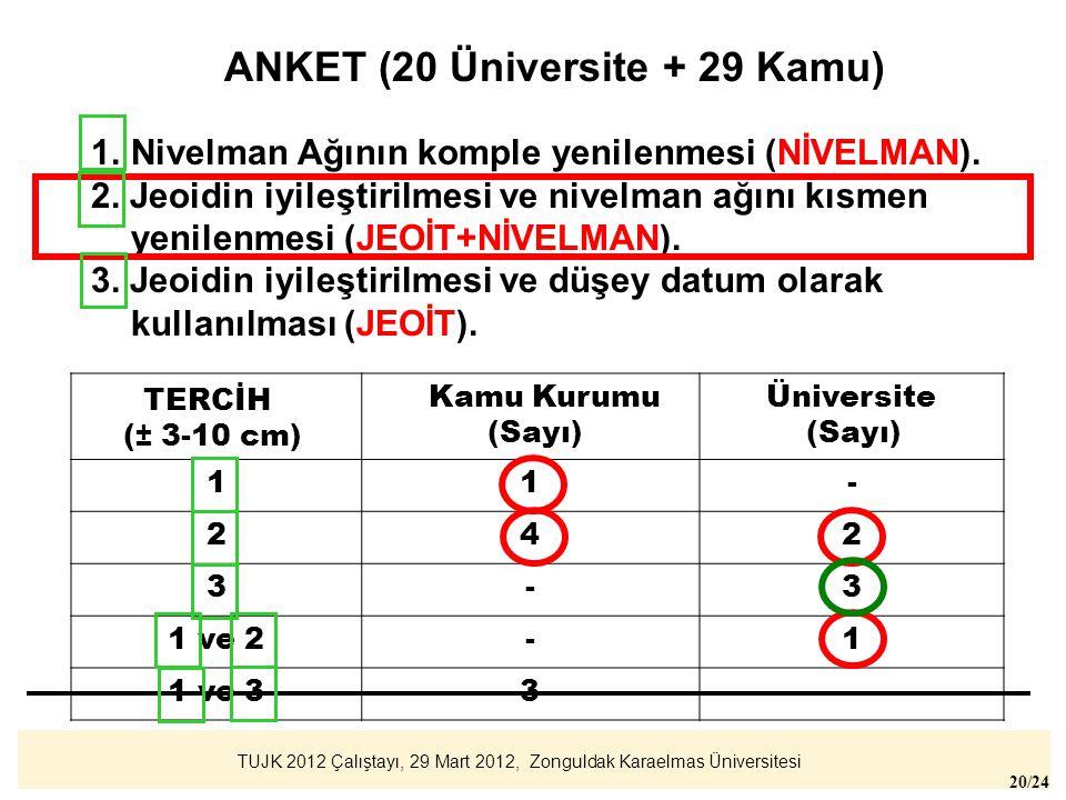 ANKET (20 Üniversite + 29 Kamu)