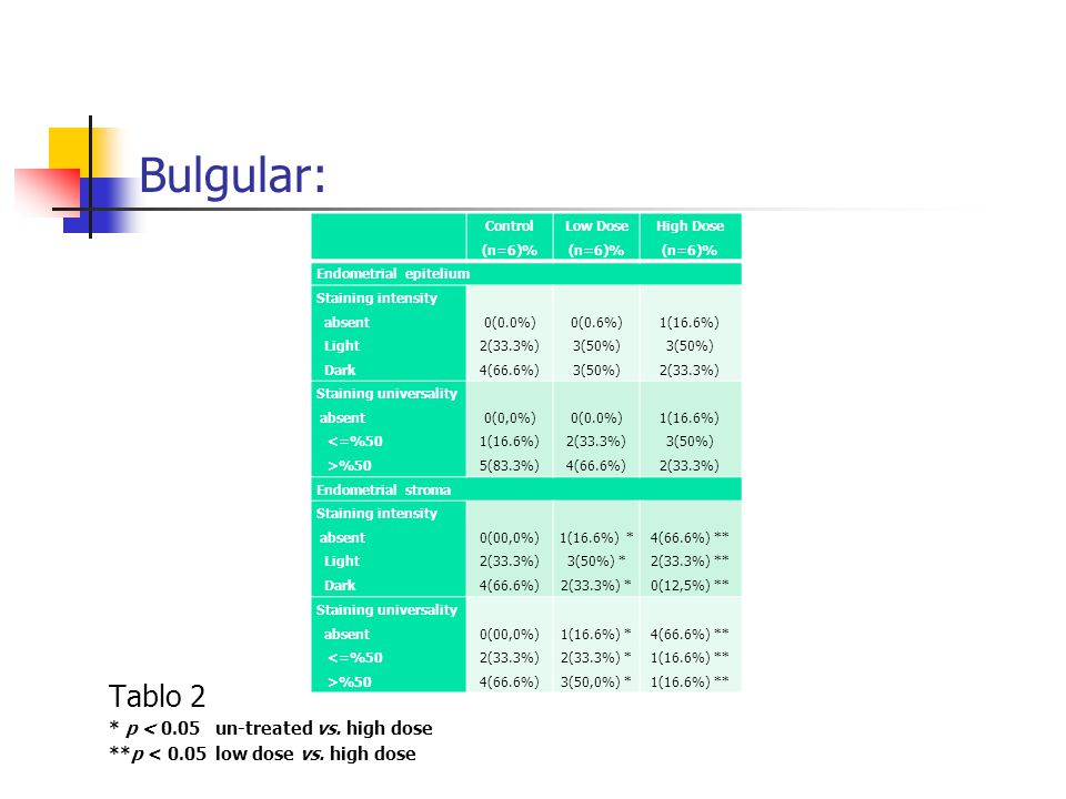 Bulgular: Tablo 2 * p < 0.05 un-treated vs. high dose