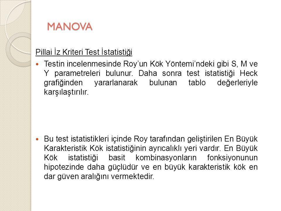 MANOVA Pillai İz Kriteri Test İstatistiği