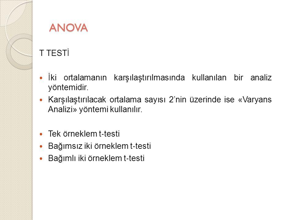 ANOVA T TESTİ. İki ortalamanın karşılaştırılmasında kullanılan bir analiz yöntemidir.