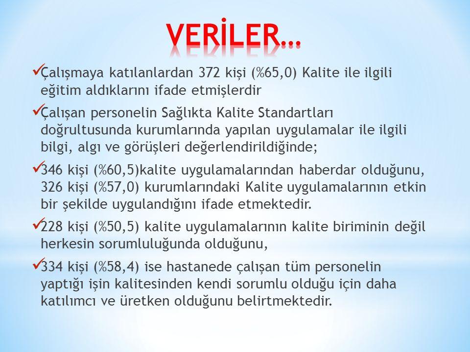 VERİLER… Çalışmaya katılanlardan 372 kişi (%65,0) Kalite ile ilgili eğitim aldıklarını ifade etmişlerdir.