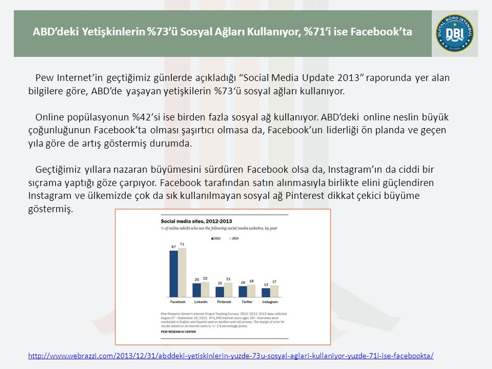 ABD'deki Yetişkinlerin %73′ü Sosyal Ağları Kullanıyor, %71′i ise Facebook'ta