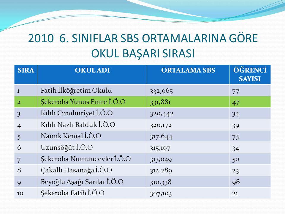 2010 6. SINIFLAR SBS ORTAMALARINA GÖRE OKUL BAŞARI SIRASI