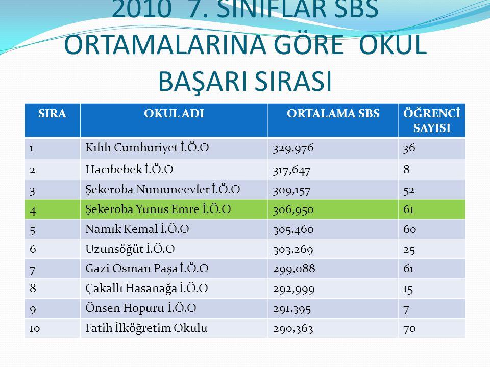 2010 7. SINIFLAR SBS ORTAMALARINA GÖRE OKUL BAŞARI SIRASI