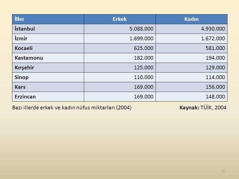 İller Erkek. Kadın. İstanbul. 5.088.000. 4.930.000. İzmir. 1.699.000. 1.672.000. Kocaeli. 625.000.