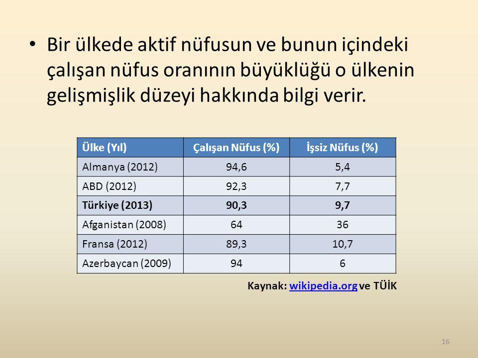 Bir ülkede aktif nüfusun ve bunun içindeki çalışan nüfus oranının büyüklüğü o ülkenin gelişmişlik düzeyi hakkında bilgi verir.