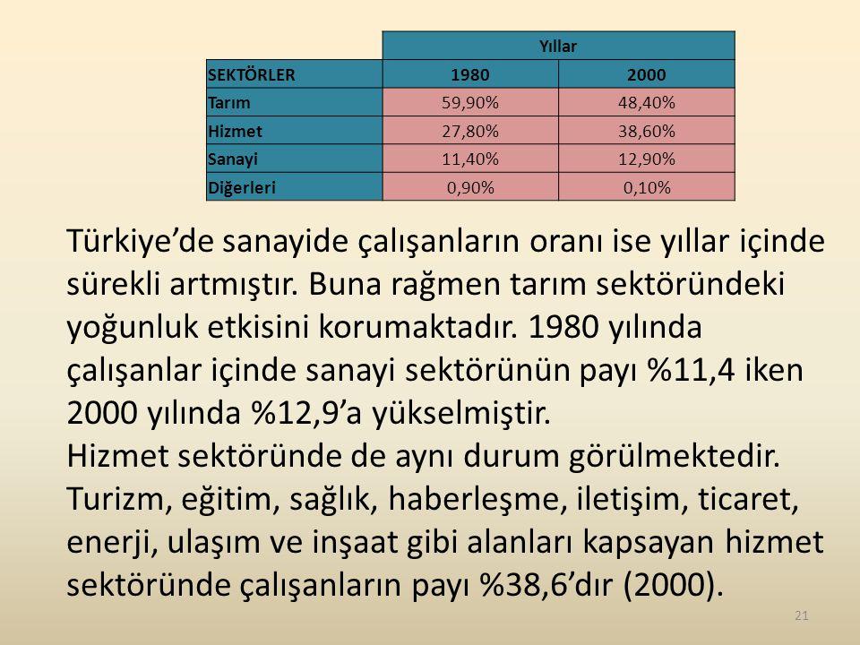 Yıllar SEKTÖRLER. 1980. 2000. Tarım. 59,90% 48,40% Hizmet. 27,80% 38,60% Sanayi. 11,40% 12,90%