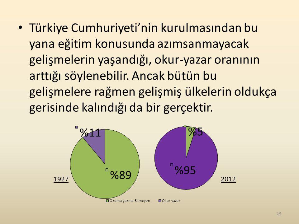 Türkiye Cumhuriyeti'nin kurulmasından bu yana eğitim konusunda azımsanmayacak gelişmelerin yaşandığı, okur-yazar oranının arttığı söylenebilir. Ancak bütün bu gelişmelere rağmen gelişmiş ülkelerin oldukça gerisinde kalındığı da bir gerçektir.