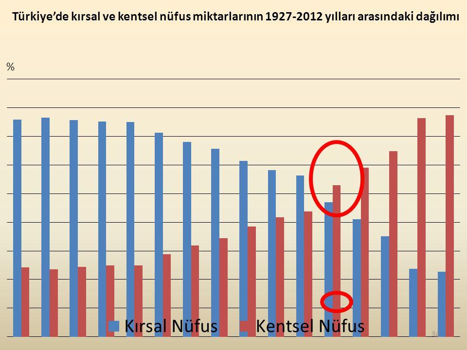 Türkiye'de kırsal ve kentsel nüfus miktarlarının 1927-2012 yılları arasındaki dağılımı