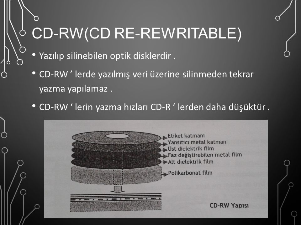 CD-RW(CD Re-rewritable)