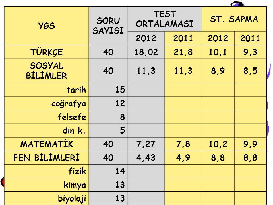 YGS SORU SAYISI TEST ORTALAMASI ST. SAPMA 2012 2011 TÜRKÇE 40 18,02