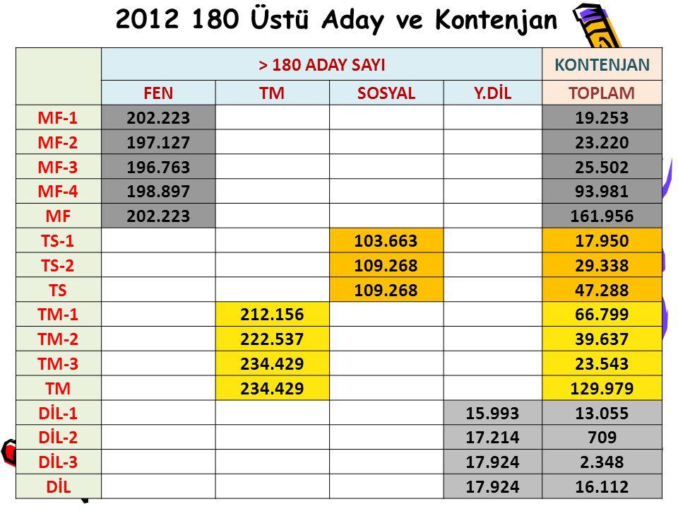 2012 180 Üstü Aday ve Kontenjan > 180 ADAY SAYI KONTENJAN FEN TM