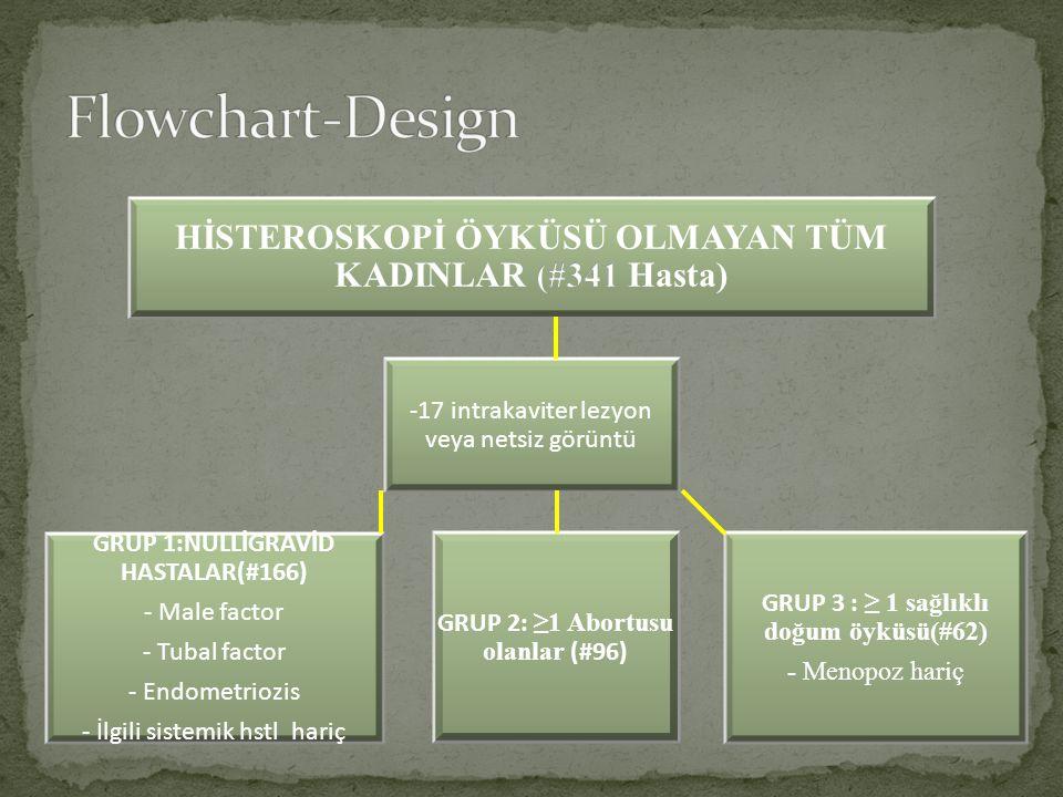 Flowchart-Design HİSTEROSKOPİ ÖYKÜSÜ OLMAYAN TÜM KADINLAR (#341 Hasta)