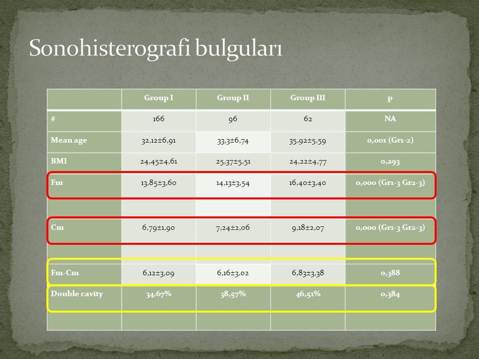 Sonohisterografi bulguları