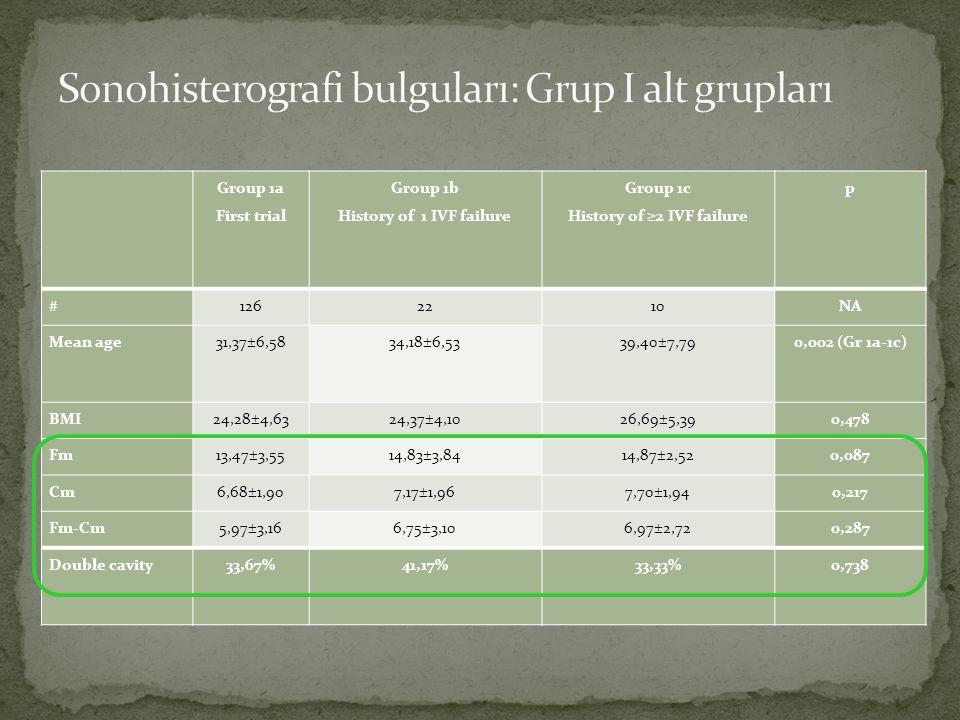 Sonohisterografi bulguları: Grup I alt grupları
