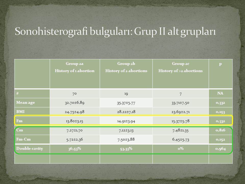 Sonohisterografi bulguları: Grup II alt grupları