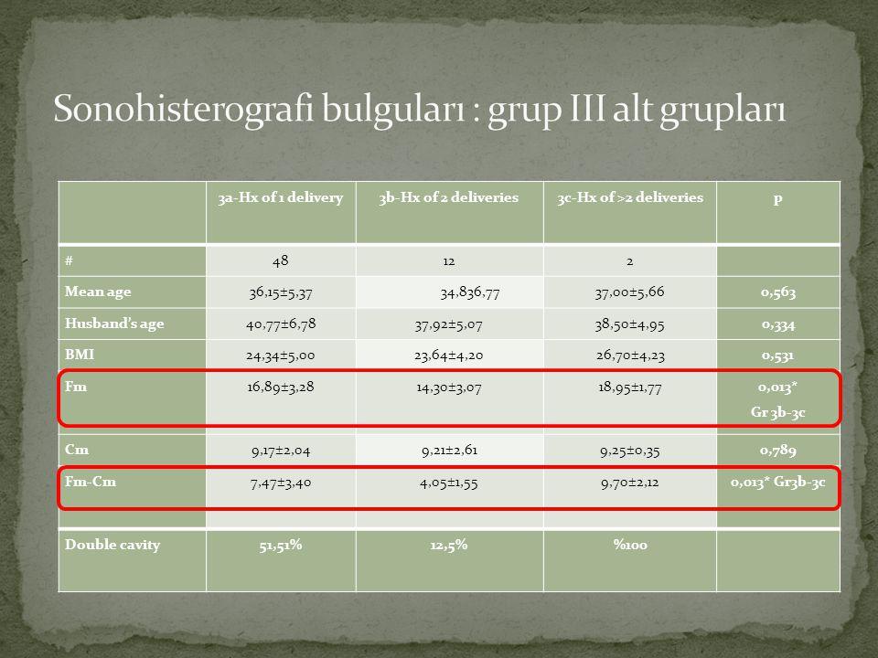 Sonohisterografi bulguları : grup III alt grupları