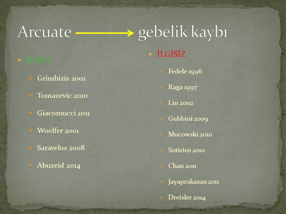 Arcuate gebelik kaybı İLGİSİZ İLGİLİ Grimbizis 2001 Tomazevic 2010