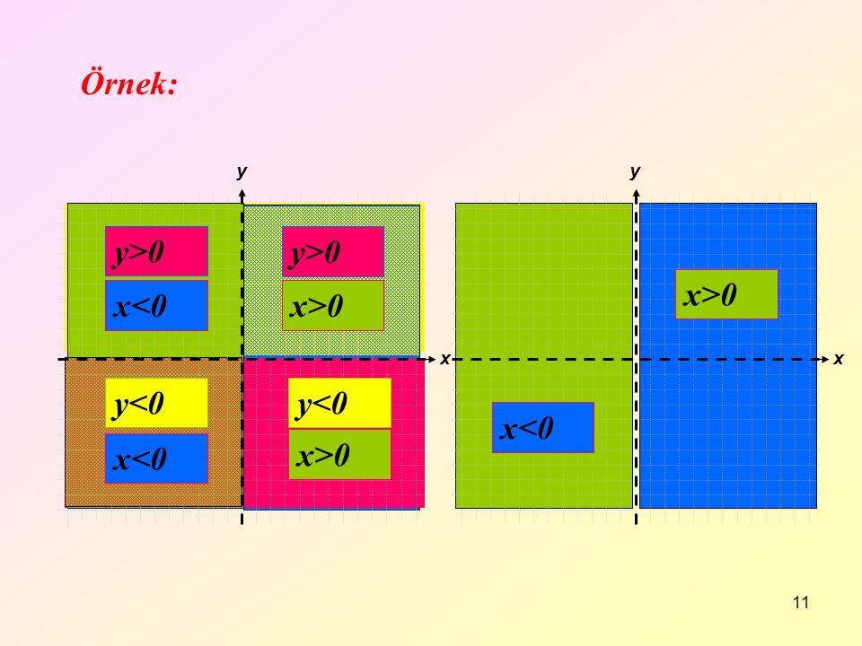 Örnek: x>0 y<0 x<0 y>0 y>0 x>0 x>0 y<0 x<0