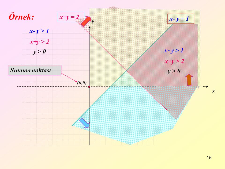 Örnek: x+y = 2 x- y = 1 x- y > 1 x+y > 2 x- y > 1 y > 0
