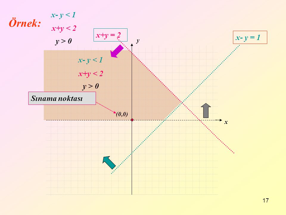 Örnek: x- y < 1 x+y < 2 x+y = 2 x- y = 1 y > 0 x- y < 1