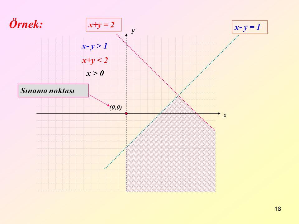 Örnek: x+y = 2 x- y = 1 x- y > 1 x+y < 2 x > 0 Sınama noktası