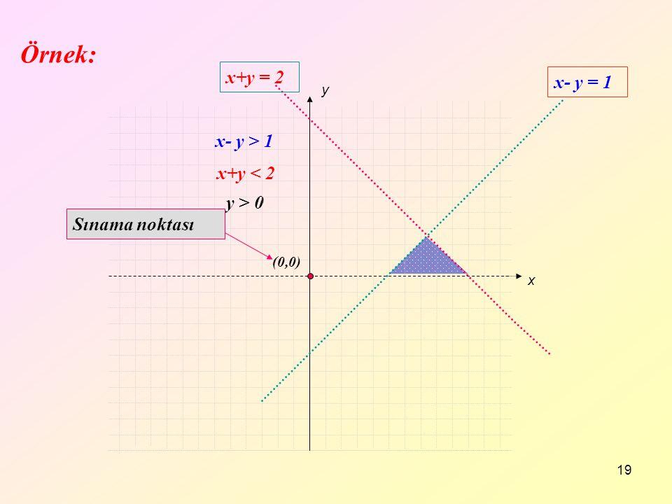 Örnek: x+y = 2 x- y = 1 x- y > 1 x+y < 2 y > 0 Sınama noktası