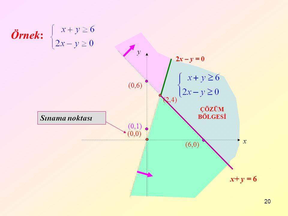 Örnek: Sınama noktası x+ y = 6 y 2x – y = 0 (0,6) (2,4) (0,1) (0,0) x