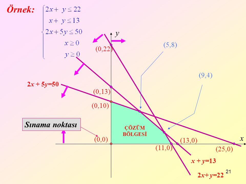 Örnek: y Sınama noktası x (5,8) (0,22) (9,4) 2x + 5y=50 (0,13) (0,10)