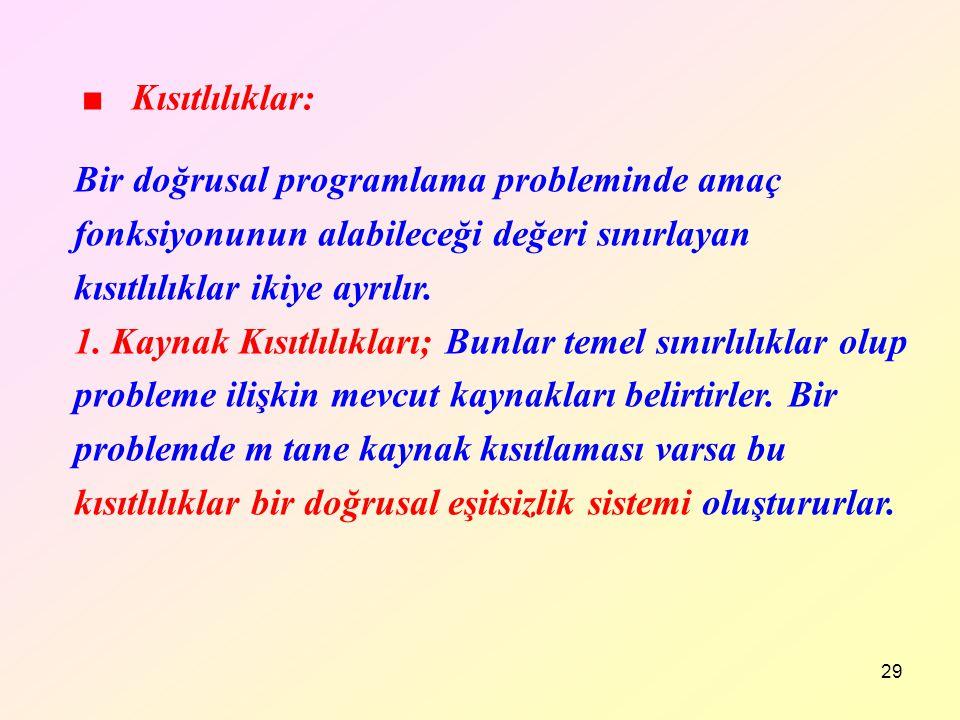 ■ Kısıtlılıklar: Bir doğrusal programlama probleminde amaç fonksiyonunun alabileceği değeri sınırlayan kısıtlılıklar ikiye ayrılır.