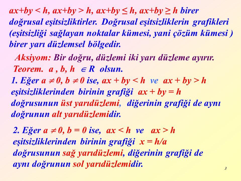 ax+by < h, ax+by > h, ax+by ≤ h, ax+by ≥ h birer doğrusal eşitsizliktirler. Doğrusal eşitsizliklerin grafikleri (eşitsizliği sağlayan noktalar kümesi, yani çözüm kümesi ) birer yarı düzlemsel bölgedir.