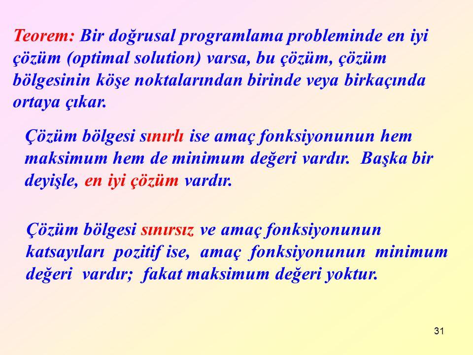 Teorem: Bir doğrusal programlama probleminde en iyi çözüm (optimal solution) varsa, bu çözüm, çözüm bölgesinin köşe noktalarından birinde veya birkaçında ortaya çıkar.