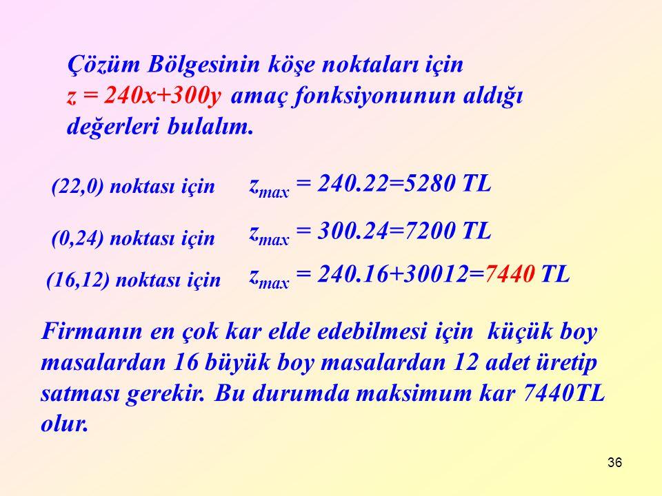 Çözüm Bölgesinin köşe noktaları için z = 240x+300y amaç fonksiyonunun aldığı değerleri bulalım.