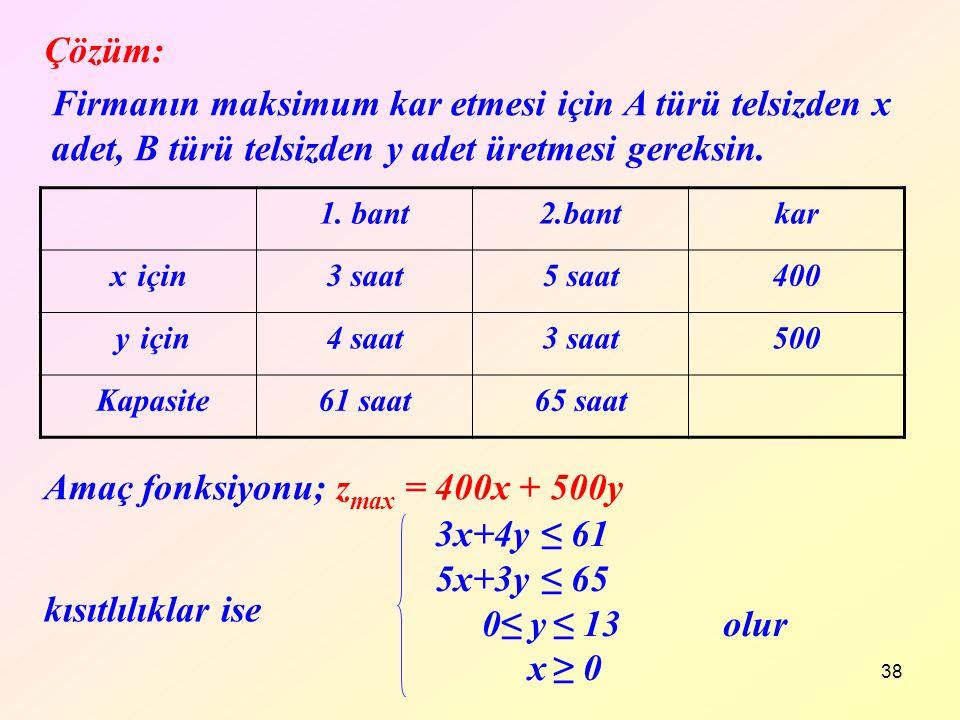 Amaç fonksiyonu; zmax = 400x + 500y 3x+4y ≤ 61 5x+3y ≤ 65