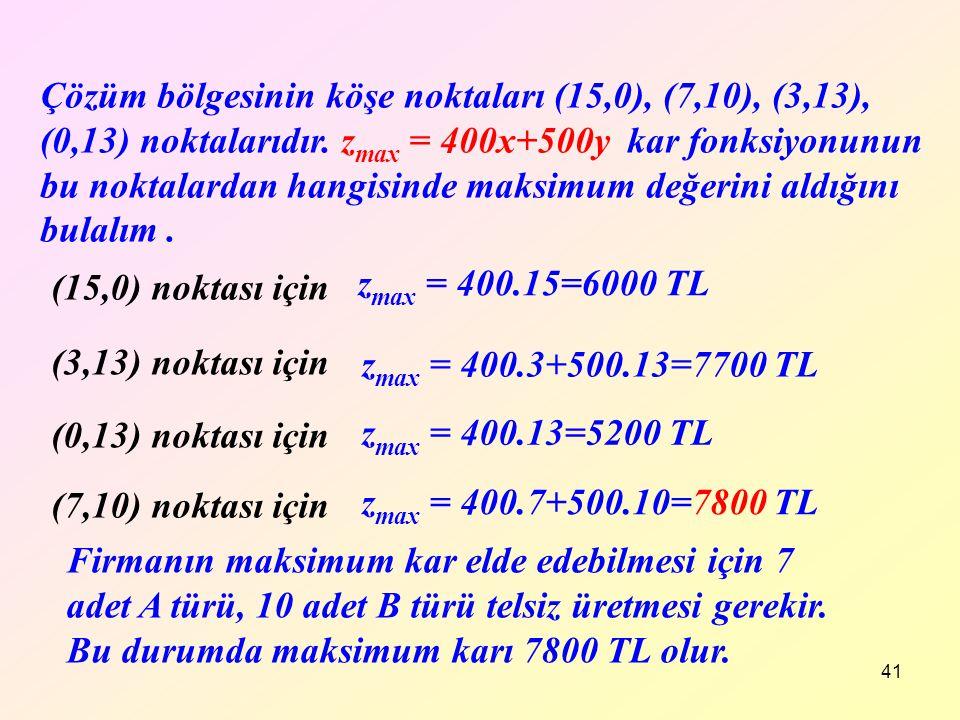 Çözüm bölgesinin köşe noktaları (15,0), (7,10), (3,13), (0,13) noktalarıdır. zmax = 400x+500y kar fonksiyonunun bu noktalardan hangisinde maksimum değerini aldığını bulalım .
