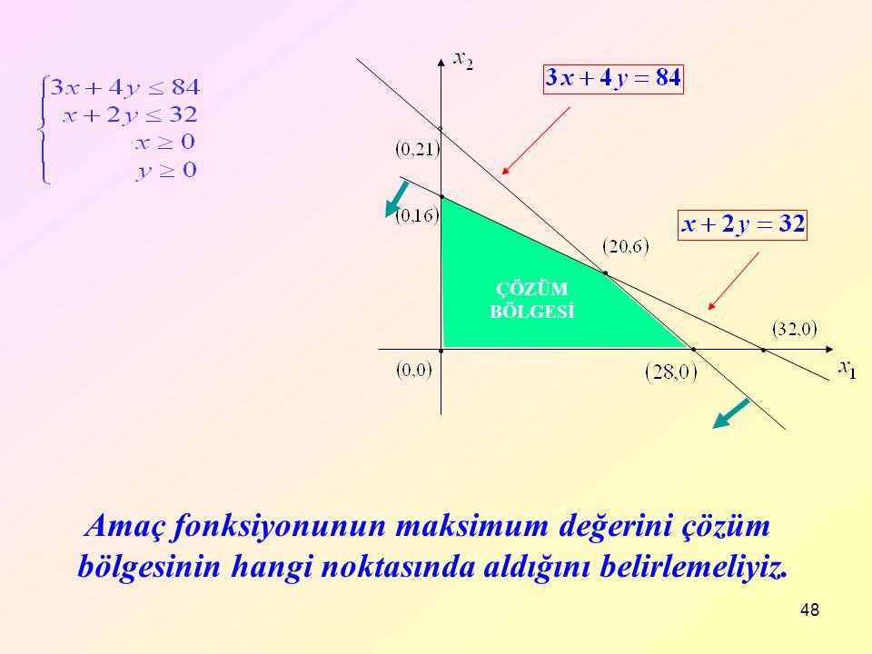 ÇÖZÜM BÖLGESİ Amaç fonksiyonunun maksimum değerini çözüm bölgesinin hangi noktasında aldığını belirlemeliyiz.