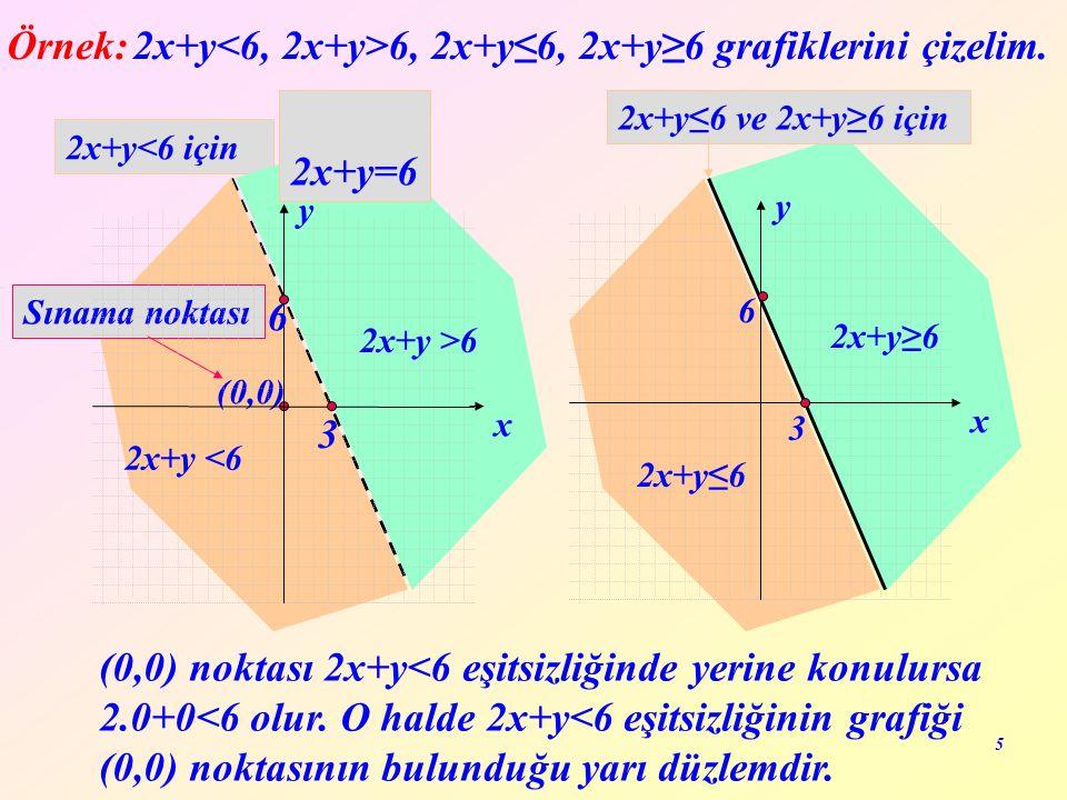 2x+y<6, 2x+y>6, 2x+y≤6, 2x+y≥6 grafiklerini çizelim.