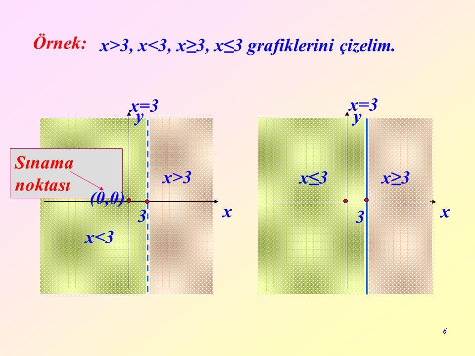 Örnek: x>3, x<3, x≥3, x≤3 grafiklerini çizelim. x=3. 3. x. y. x=3. x≤3. x≥3. 3. x. y. Sınama noktası.