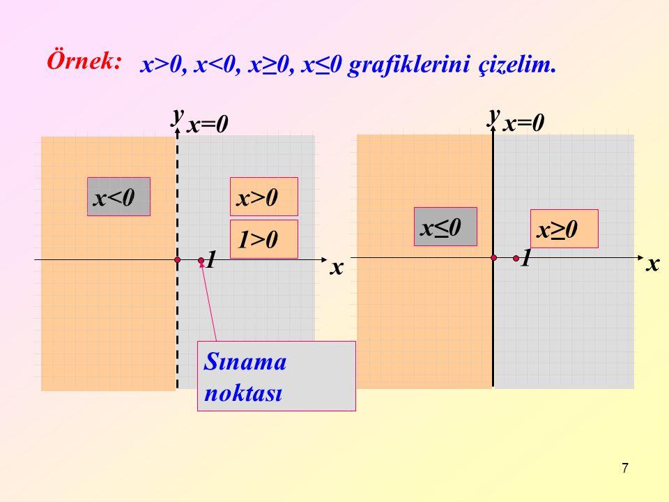 Örnek: x>0, x<0, x≥0, x≤0 grafiklerini çizelim. x. y. x≤0. x≥0. y. x. x=0. 1. x=0. x<0. x>0.