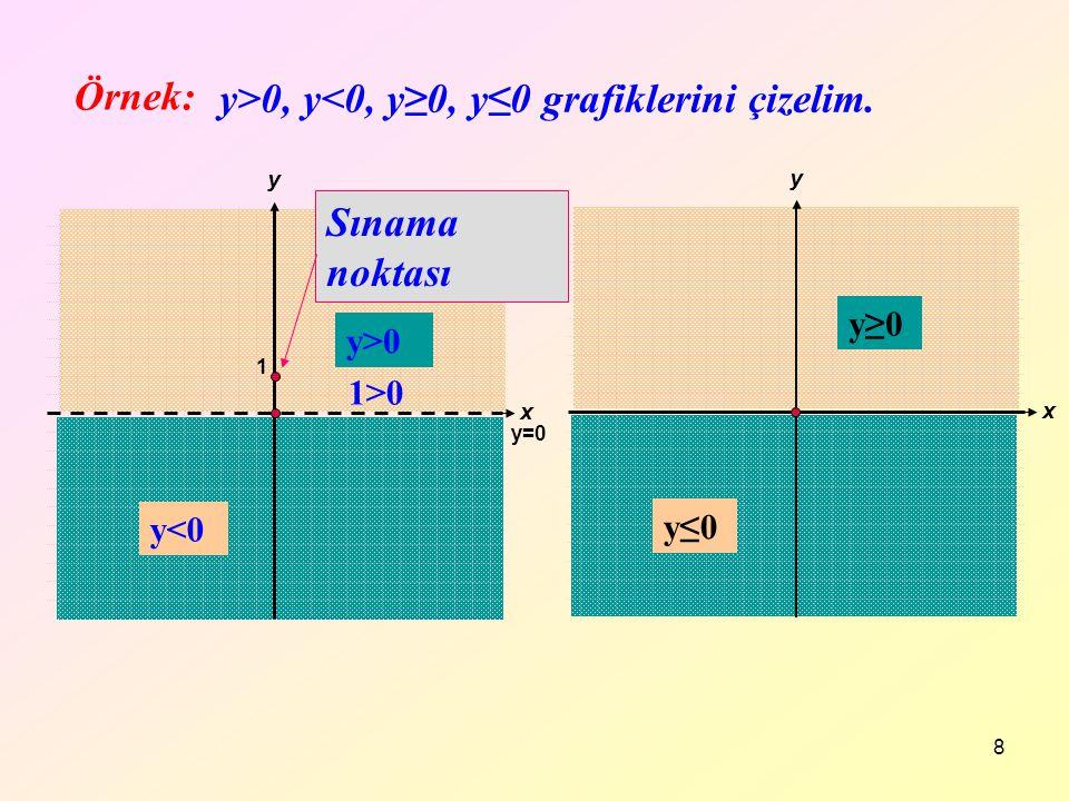 y>0, y<0, y≥0, y≤0 grafiklerini çizelim.